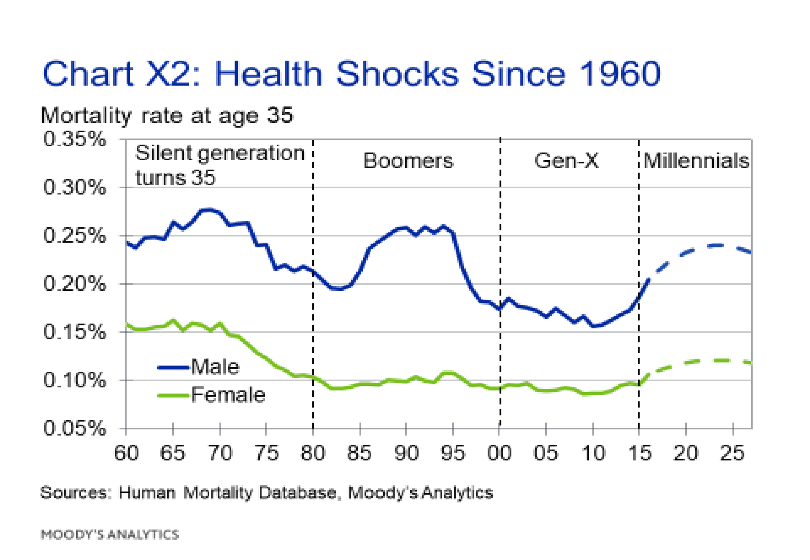 Chart X2: Health Shocks Since 1960