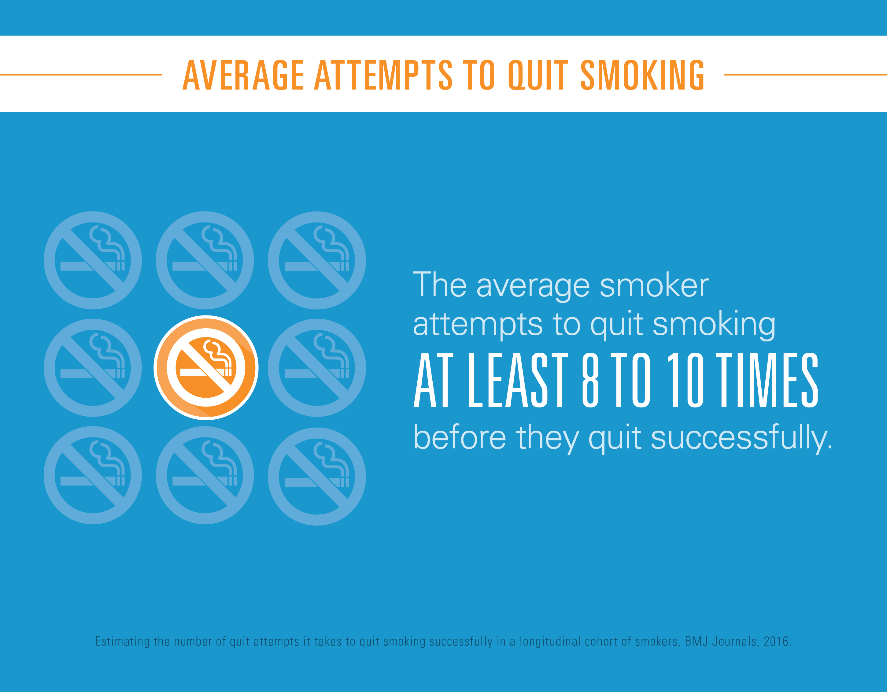 Average attempts to quit smoking