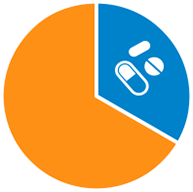 Pie chart shows how specialty drugs account for one third of prescription drug spending