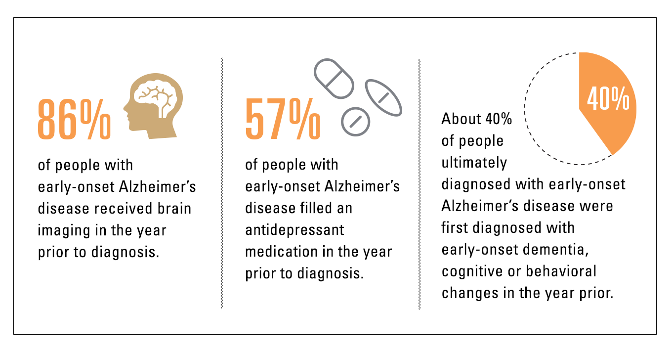 Infographic showing that of people with early-onset Alzheimer's disease: 86% received brain imaging the year prior. 57% filled an antidepressant medication in the year prior to diagnosis. About 40% were first diagnosed with early-onset dementia, cognitive or behavioral changes in the year prior.