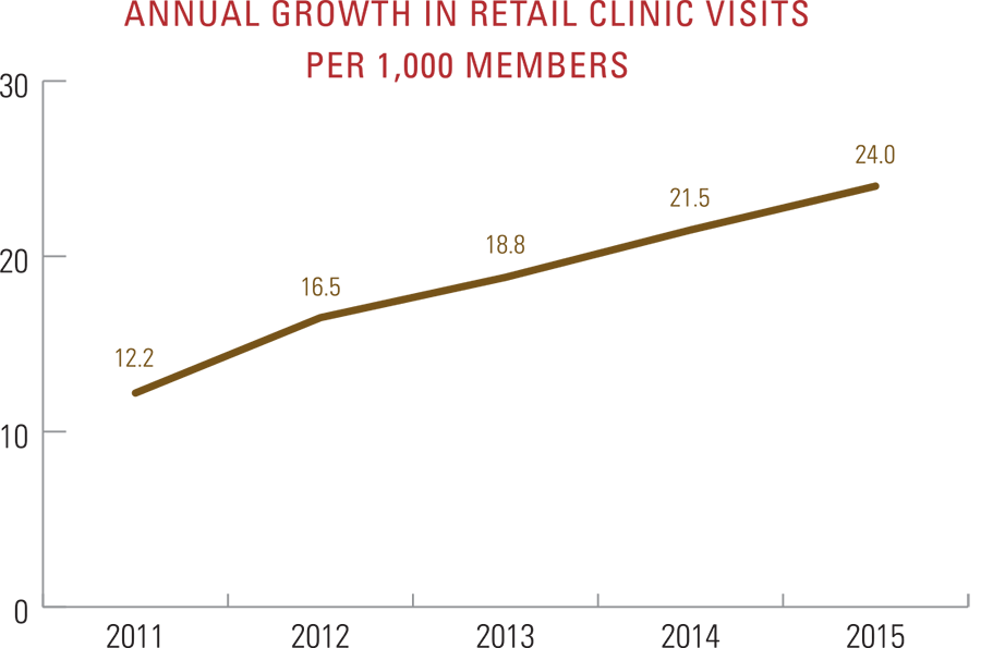 Annual growth in retail clinic visits per 1,000 members