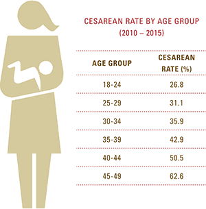 Cesarean rates by age group