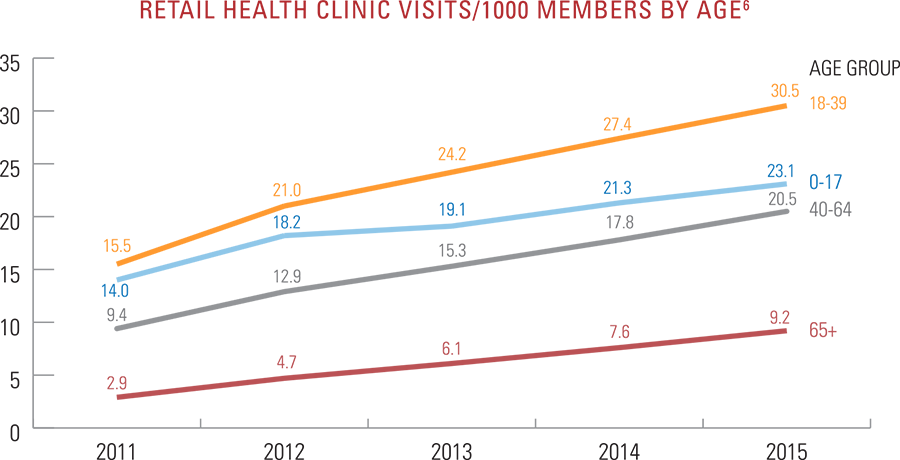 Retail health clinic visits per 1,000 members by age