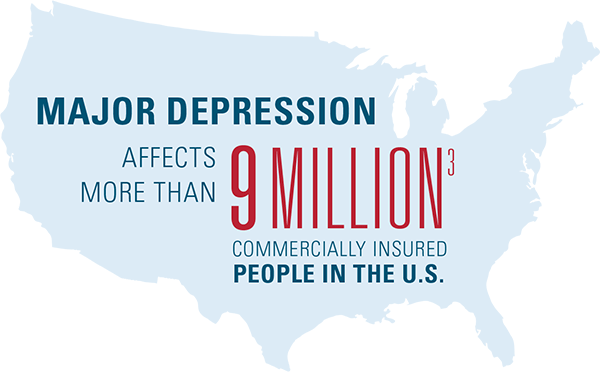 Major depression affects more than 9 million commercially insured people in the United States