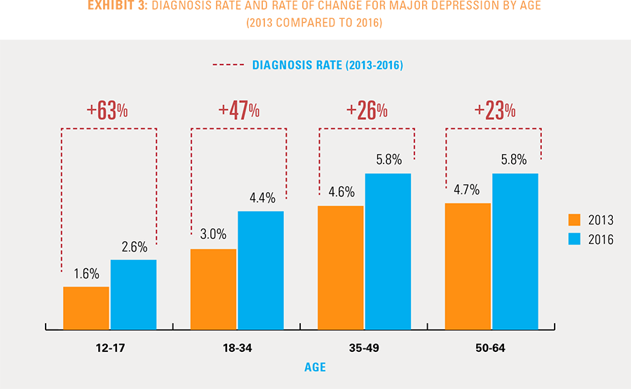 Exhibit 3: Diagnosis rate and rate of change for major depression by age. 2013 compared to 2016