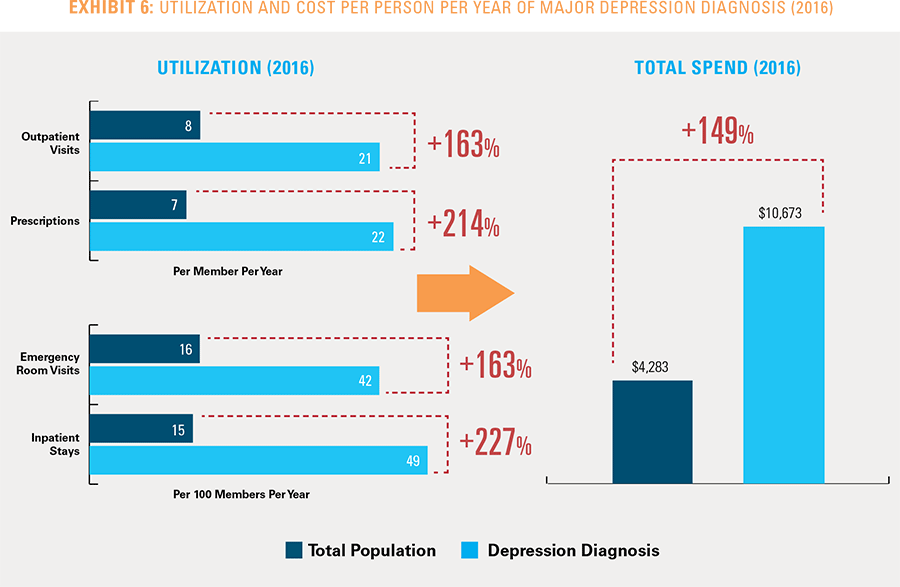 Exhibit 6: Utilization and cost per person per year of major depression diagnosis 2016