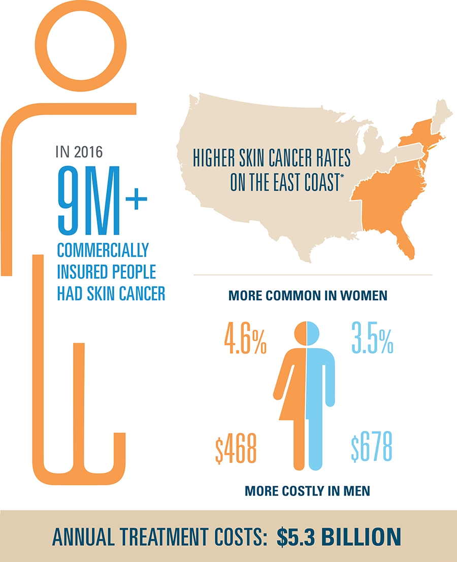 In 2016, nine million commercially insured people had skin cancer
