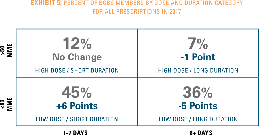 Exhibit 5 - Percent of BCBS members by dose and duration category for all prescriptions in 2017