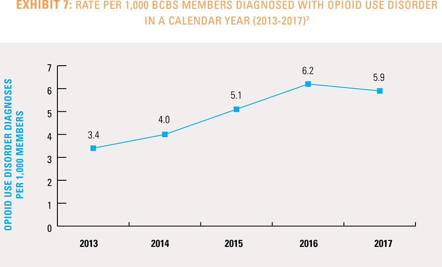 Exhibit 7 - Rate per 1,000 BCBS members diagnosed with opioid use disorder n a calendar year 2013-2017