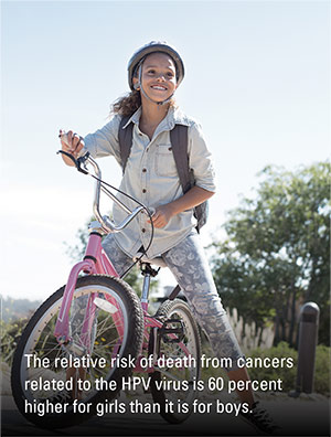 The relative risk of death from cancers related to the HPV virus is 60 percent higher for girls than it is for boys.