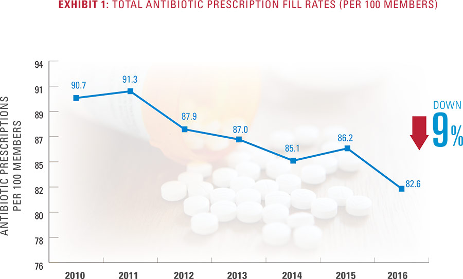 Exhibit 1 - Total Antibiotic Prescription Fill Rates (per 100 members)