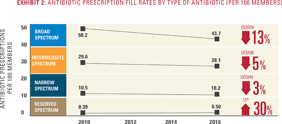 Exhibit 2 - Antibiotic Fill Rates by the Type of Antibiotic (per 100 Members)