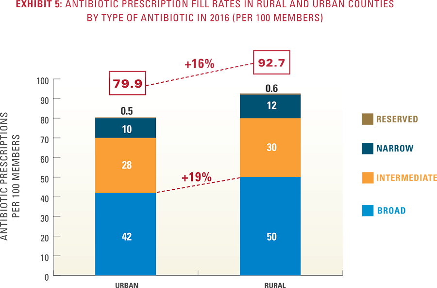 Exhibit 5 - Antibiotic Prescription Fill Rates in Rural and Urban Counties by Type of Antibiotic in 2016 (per 100 Members)