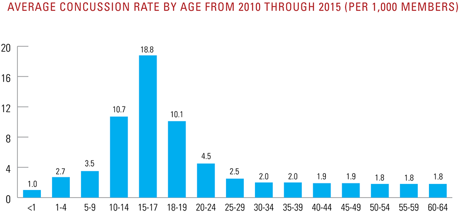 Average concussion rate by age from 2010 to 2015