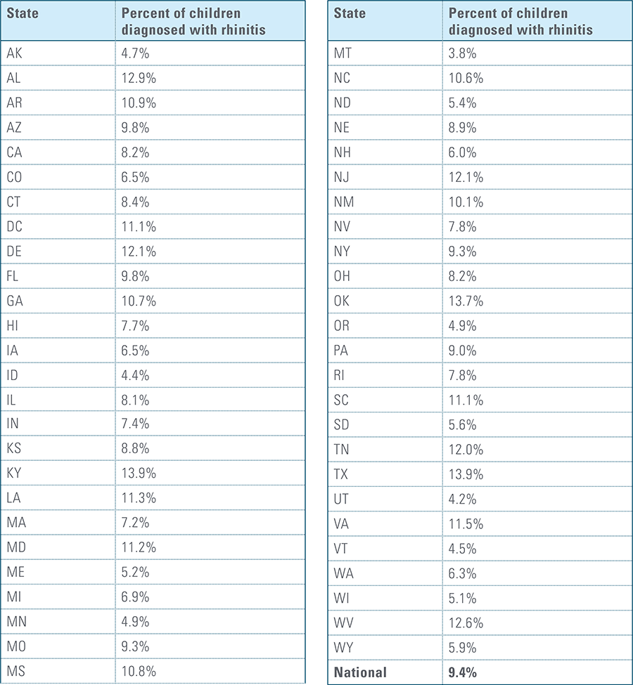 Rates of Diagnosis of Rhinitis in Children by State (2010-2016)