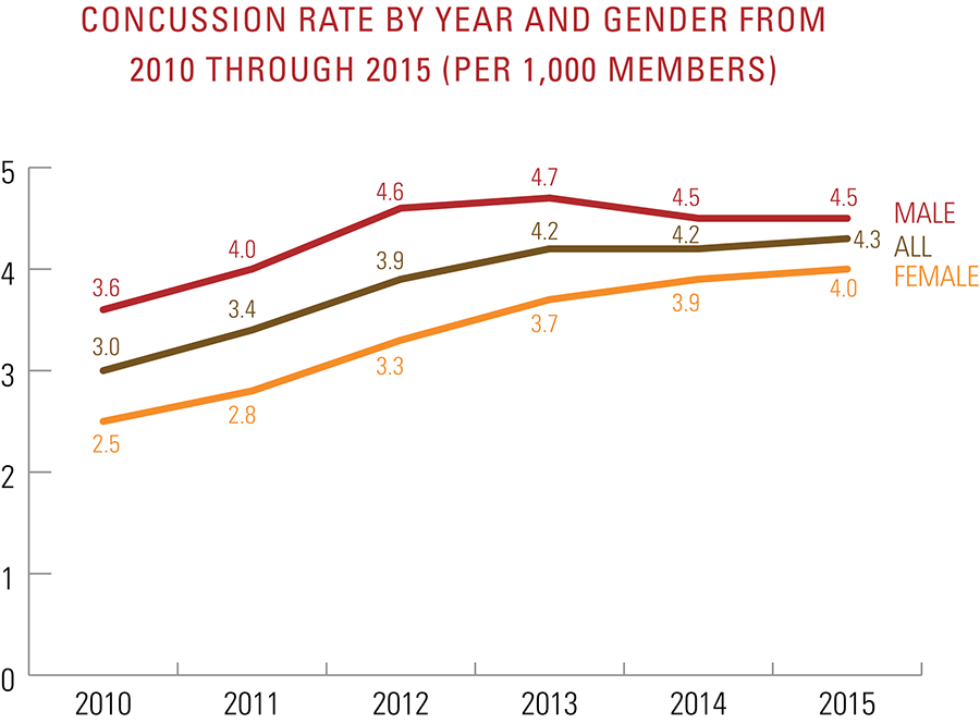 Concussion rate by year and gender from 2010 to 2015