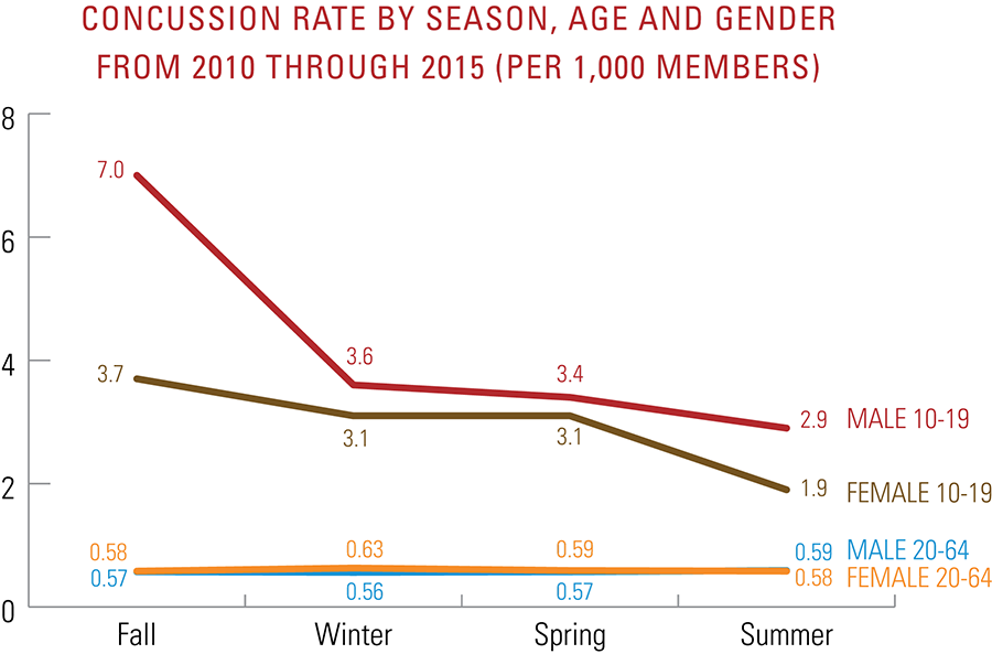 Chart - Concussion rate by season, age and gender from 2010 to 2015