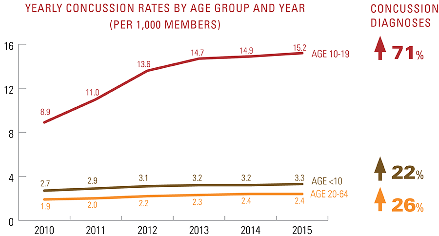 Chart - Yearly concussion rates by age group and year per 1,000 members