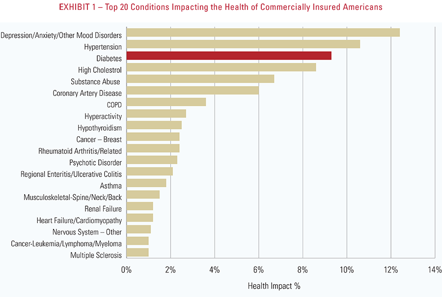 Exhibit 1 - Top 20 conditions impacting the health of commercially insured Americans