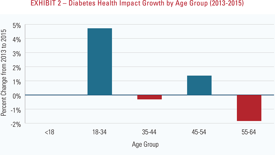 Exhibit 2 - Diabetes health impact growth by age group 2013-2015