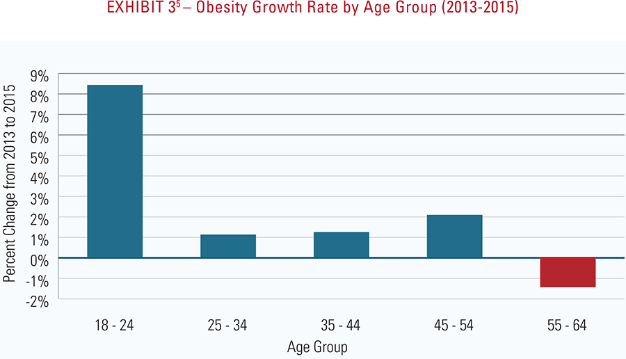 Exhibit 3 - Obesity growth rate by age group 2013-2015