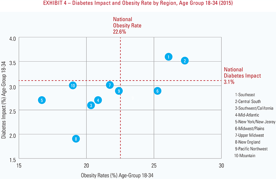 Exhibit 4 - Diabetes impact and obesity rate by region, age group 18-34 (2015)