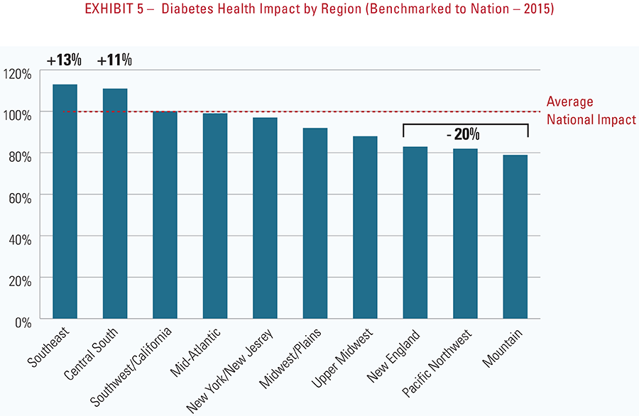 Exhibit 5 - Diabetes health impact by region (benchmarked to nation - 2015)