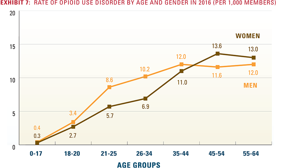 Exhibit 7: Rate of opioid use disorder by age and gender in 2016 per 1,000 members