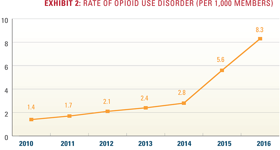 Exhibit 2: Rate of opioid use disorder per 1,000 members