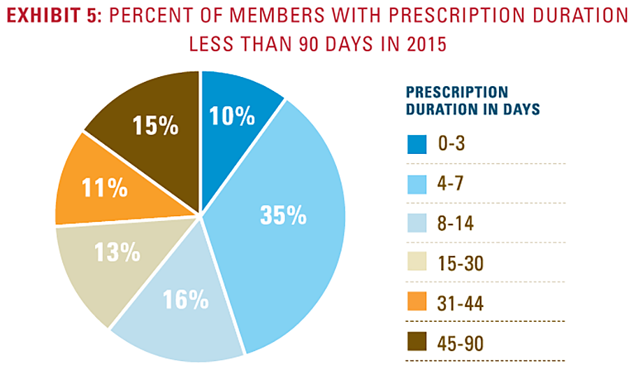 Exhibit 5: Percent of members with prescription durationless than 90 days in 2015