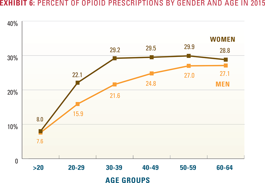 Exhibit 6: Percent of opioid prescriptions by gender and age in 2015