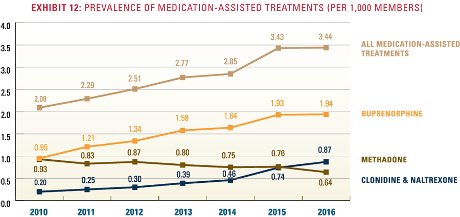 Exhibit 12: Prevalence of medication-assisted treatments per 1,000 members