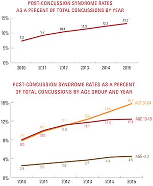 Post-concussion syndrome rates as a percentage of total concussions by year