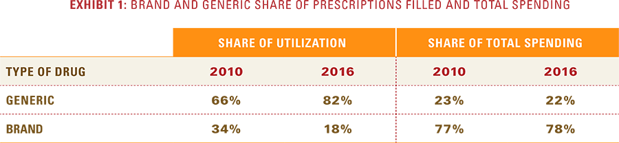 Exhibit 1: Brand and generic share of prescriptions filled and total spending