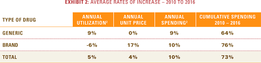 Exhibit 2: Average rate of increase from 2010 to 2016