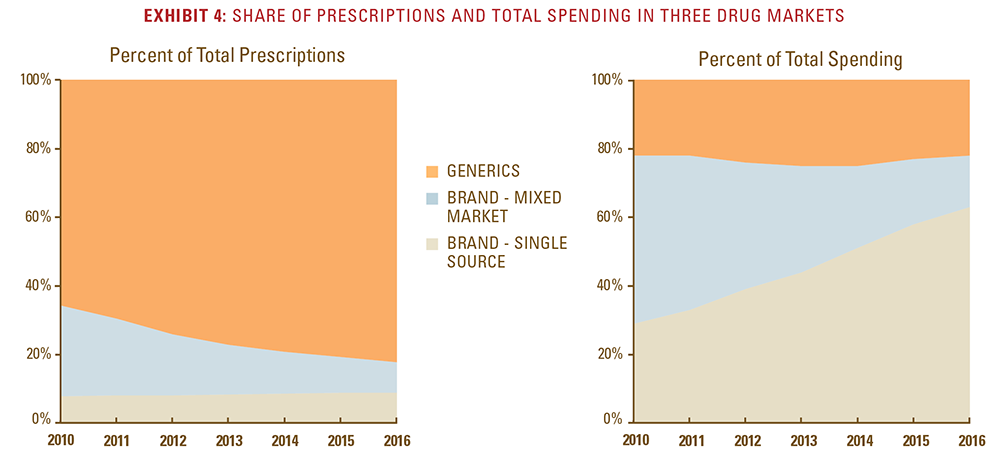 Exhibit 4: Share of prescriptions and total spending in three drug markets