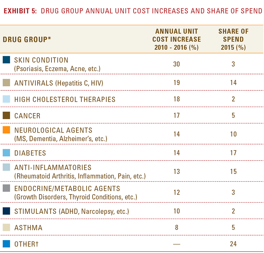 Exhibit 5: Drug group annual unit cost increases and share of spend