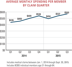 Average monthly spending per member by claim quarter