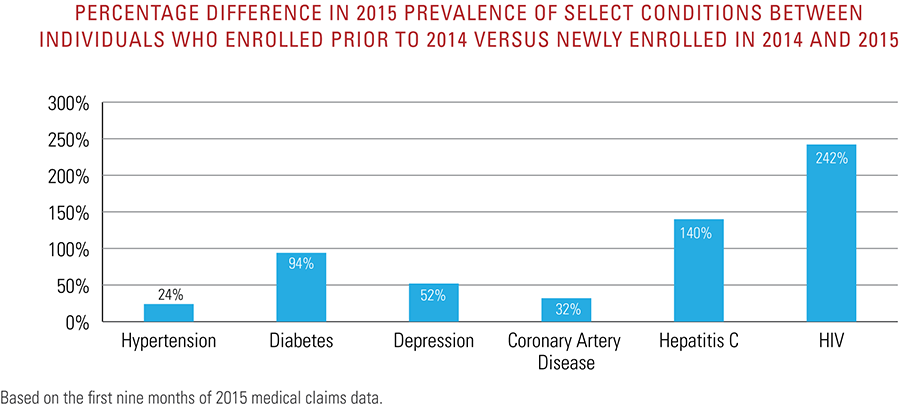 Percentage difference in 2015 prevalence of select conditions