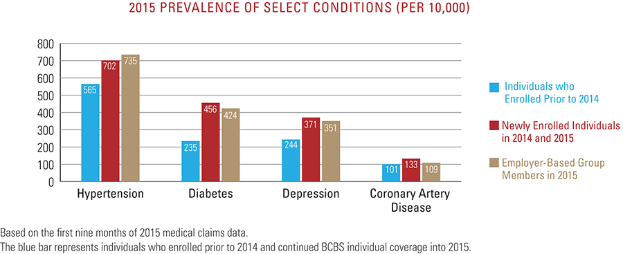 2015 prevalence of select conditions