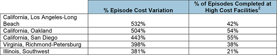 Percentage episode cost variation