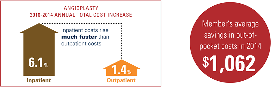 Angioplasty 2012 to 2014 annual total cost increase