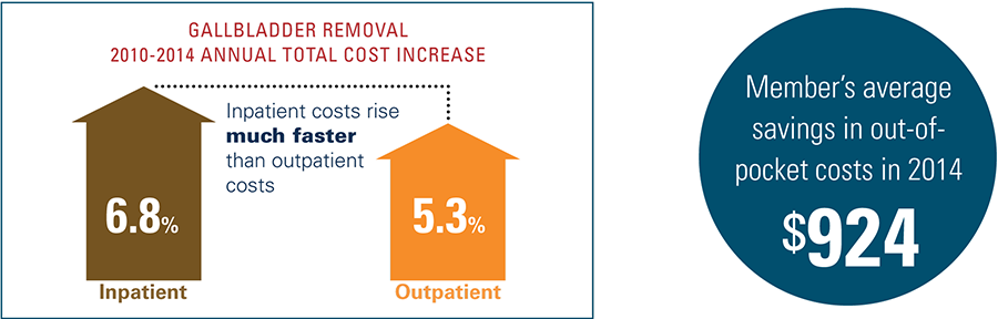 Gallbladder removal 2010 to 2014 annual total cost increase