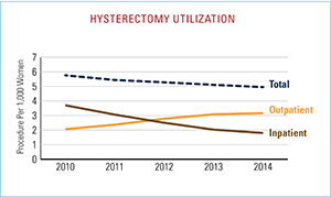 Hysterectomy Utilization