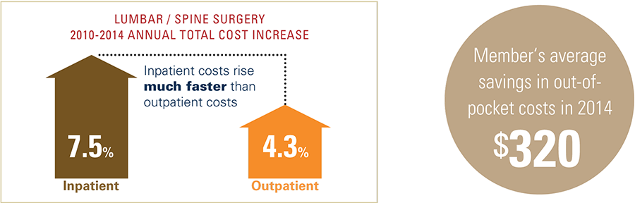 Lumbar and spine surgery 2010 to 2014 annual total cost increase