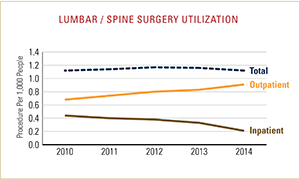 Lumbar and spine surgery utilization