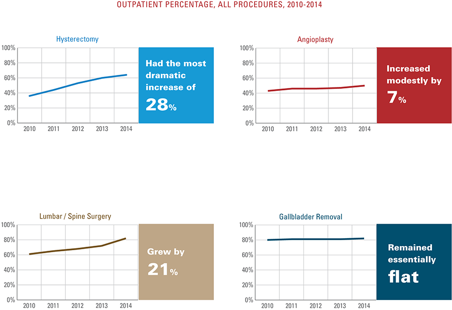 Outpatient percentage, all procedures 2010 to 2014