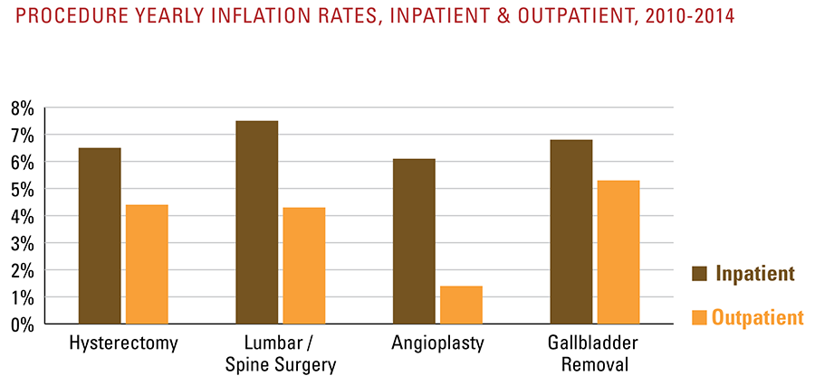 Procedure yearly inflation rates, inpatient and outpatient