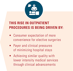 The rise in outpatient procedure drivers