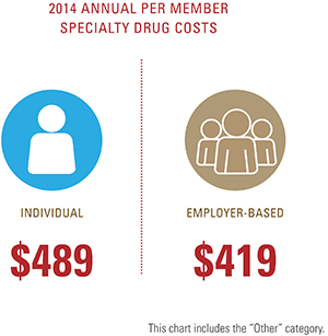 2014 annual per member specialty drug costs